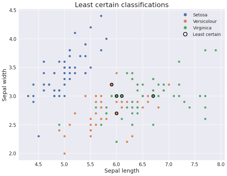 Figure 3: Sepal width vs sepal length with the least certain classifications highlighted. As expected, the model is less certain about the very similar observations from the Versicolour and Virginica species.
