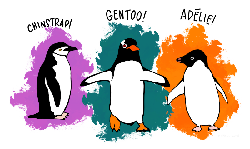 Figure 1: The Palmer penguin species hungry for fish. Artwork by @allison_horst.