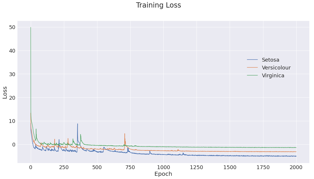 Figure 1: Training loss for the three class models. Initial optimization is somewhat unstable, but as learning rate decays, optimization converges to a good minima.